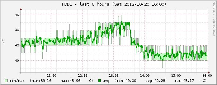 13:46:35(高速)→ 14:06:07の実温度数値が40℃