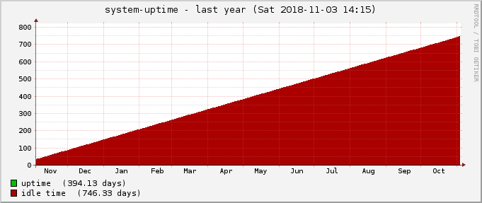 20181103_uptime-year.png