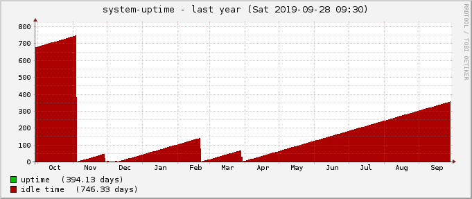 uptime-year.png